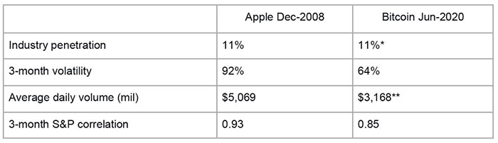 Apple (2008) so với BTC-USD (2020)