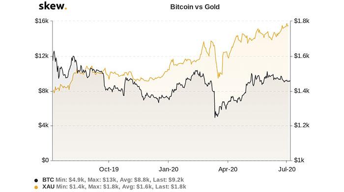 Biểu đồ 1 năm của Bitcoin và vàng. Nguồn: Skew