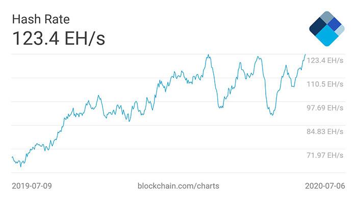 Biểu đồ 1 năm hashrate trung bình 7 ngày của Bitcoin. Nguồn: Blockchain.com