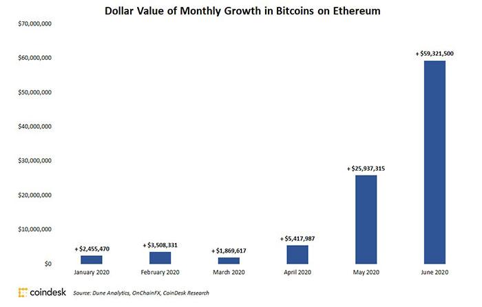 Lượng giá trị Bitcoin trên Ethereum hàng tháng