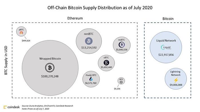Phân bổ nguồn cung Bitcoin trên các mạng lưới