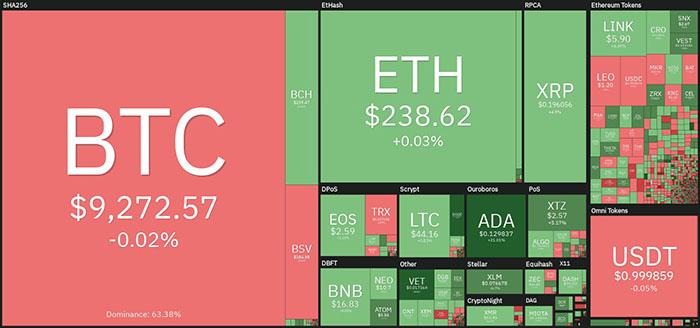 Tổng quan thị trường tiền điện tử hàng ngày. Nguồn: Coin360