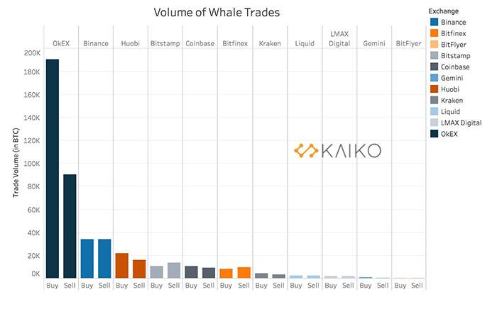 Khối lượng của các giao dịch cá voi Bitcoin mua & bán trên các sàn giao dịch. Nguồn: Kaiko