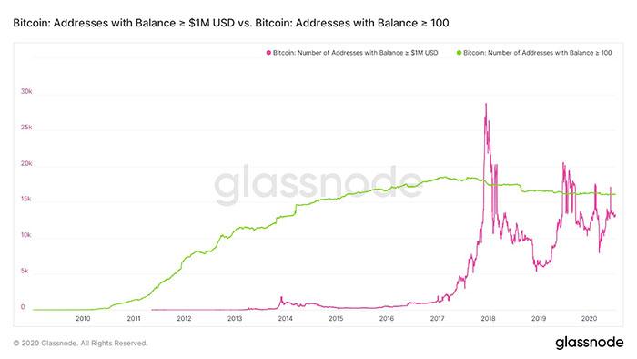 Địa chỉ ví chứa ≥ 100 BTC so với địa chỉ chứa 1 triệu USD BTC. Nguồn: Glassnode