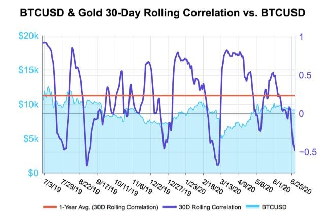 Tương quan 30 ngày của Bitcoin với vàng. Nguồn: Kraken Intelligence