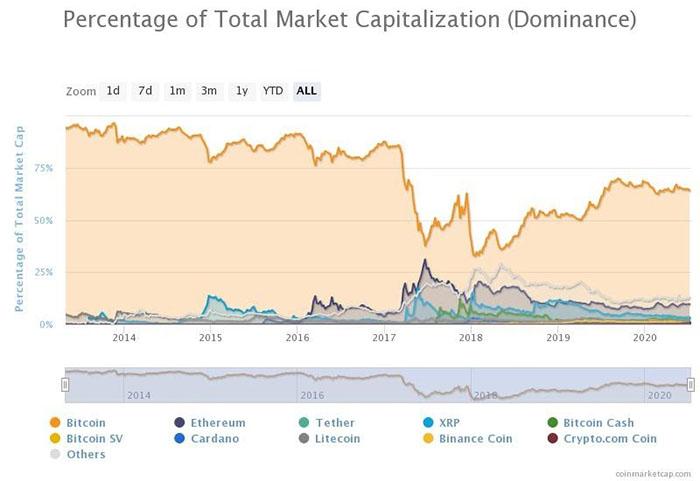 Sự thống trị của Bitcoin giảm nhẹ trong tuần. Nguồn: CoinMarketCap