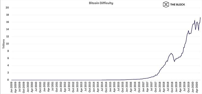 Biểu đồ độ khó khai thác Bitcoin