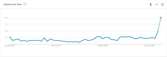 """Sự quan tâm theo thời gian cho từ khóa """"Chainlink"""". Nguồn: Google Search Trends"""