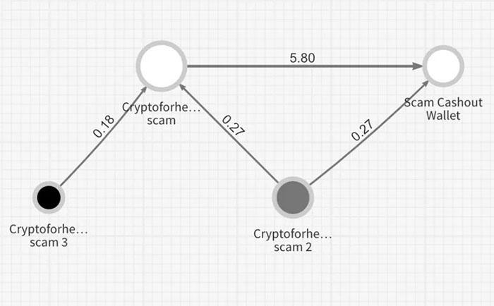 Chainalysis theo dõi 4 địa chỉ liên quan đến vụ hack. Nguồn: Chainalysis
