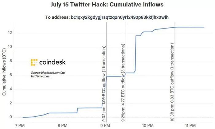 Một địa chỉ Bitcoin liên quan đến vụ hack Twitter đã nhận được hơn 12 BTC, trị giá gần 130.000 USD. Nguồn: CoinDesk/blockouch.com
