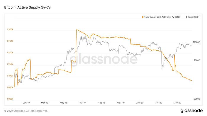 Nguồn cung hoạt động của Bitcoin. Nguồn: Glassnode