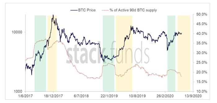 Nguồn cung hoạt động 90 ngày của Bitcoin. Nguồn: Stack Funds