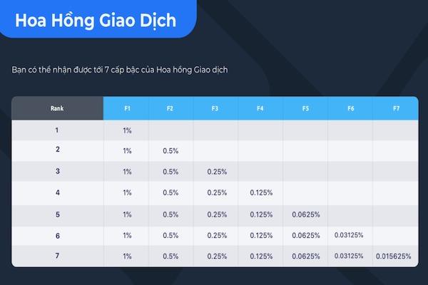 Về hoa hồng giao dịch, F0 sẽ được hưởng 1% trên khối lượng giao dịch của F1, 0,5% trên tổng khối lượng của F2 và 0,25% trên khối lượng giao dịch của F3