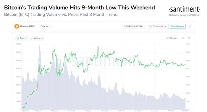 Khối lượng giao dịch của Bitcoin tiếp tục giảm. Nguồn: Santiment