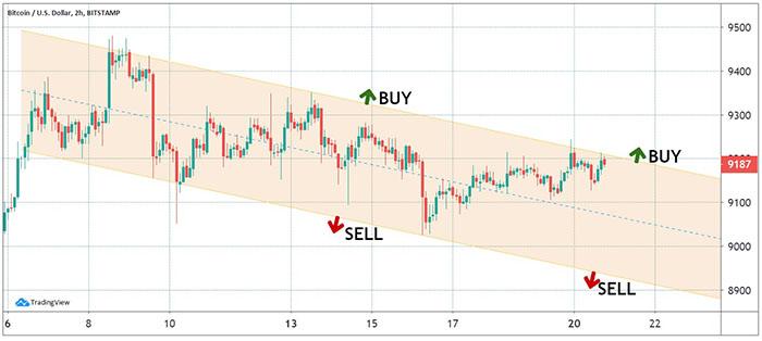 Biểu đồ 2 giờ của BTC/USD. Nguồn: TradingView