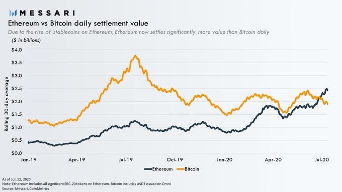 Giá trị giải quyết hàng ngày của Ethereum so với Bitcoin. Nguồn: Messari
