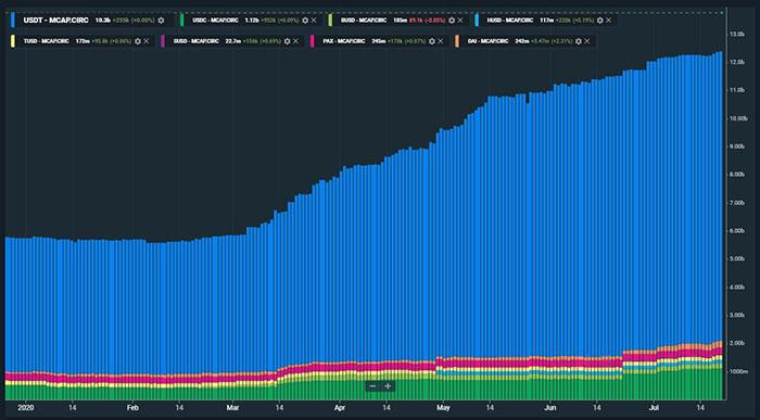 Vốn hóa thị trường chung của stablecoin. Nguồn: Messari
