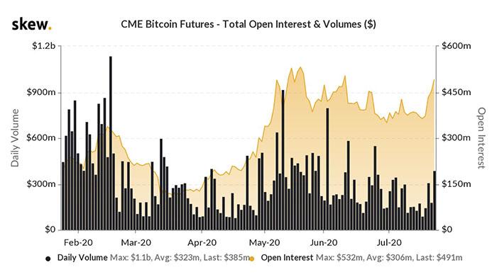 Biểu đồ 6 tháng của tương lai Bitcoin CME. Nguồn: Skew