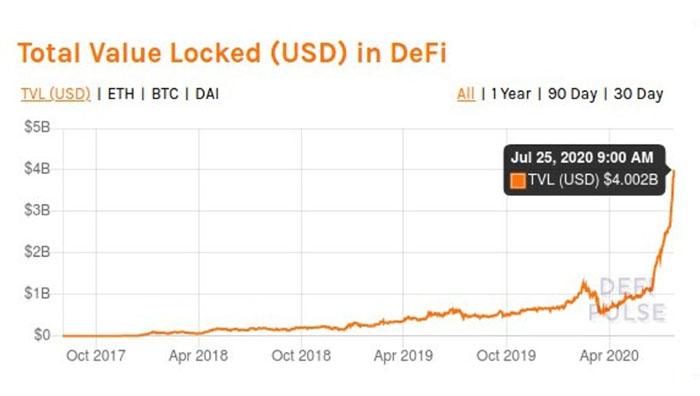 Tổng giá trị bị khóa (USD) trong DeFi. Nguồn: DeFi Pulse