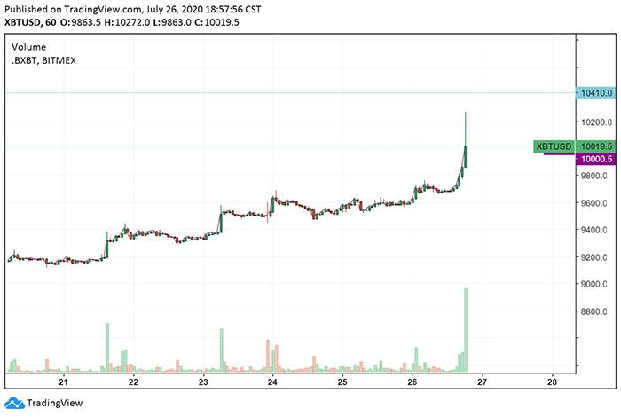 Biểu đồ giờ của Bitcoin. Nguồn: TradingView