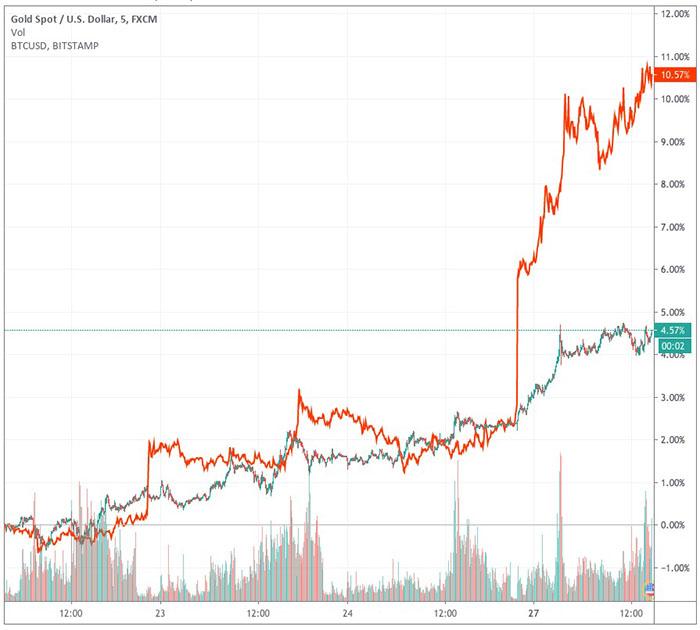 Lợi nhuận của vàng và Bitcoin