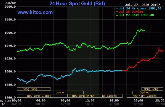 Giá vàng sáng nay tiếp tục tăng thêm 20 USD một ounce.