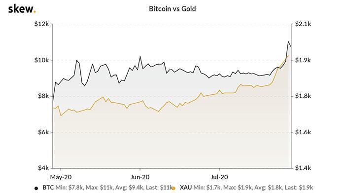 Biểu đồ giá 3 tháng của Bitcoin so với vàng. Nguồn: Skew