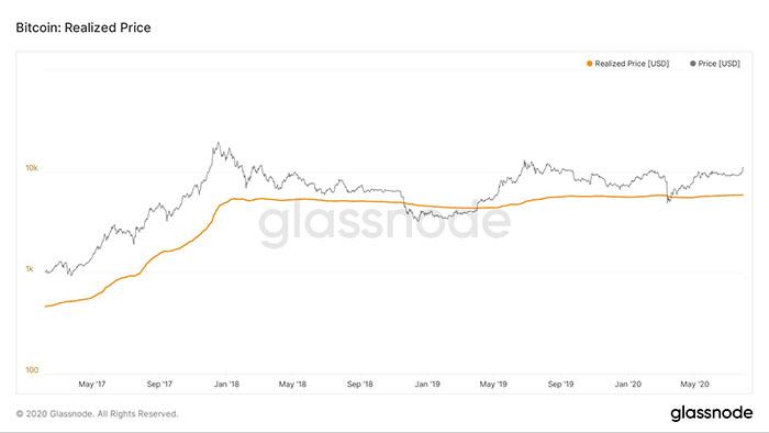 Giá hiện tại so với giá thực tế của Bitcoin. Nguồn: Glassnode
