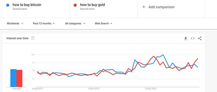 Sự quan tâm tìm kiếm trên Google đối với Bitcoin và Vàng. Nguồn: Google Trends