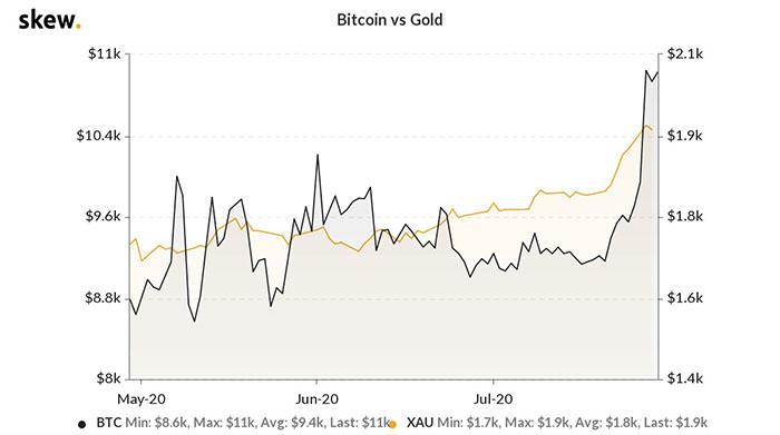 Biểu đồ 3 tháng của Bitcoin so với vàng. Nguồn: Skew