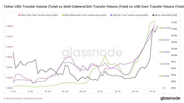 Khối lượng chuyển giao trung bình 7 ngày của USDT, DAI, USDC và giá BTC. Nguồn: Glassnode.