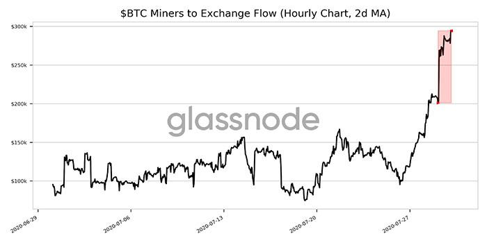 Lượng BTC mà các miner nạp vào sàn giao dịch tăng 46,5%. Nguồn: Glassnode