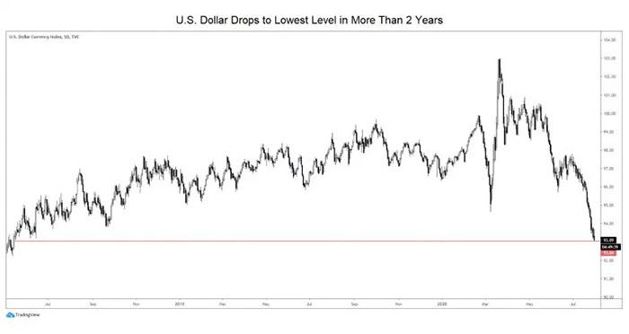 Chỉ số đô la Mỹ kể từ tháng 5 năm 2018. Nguồn: TradingView