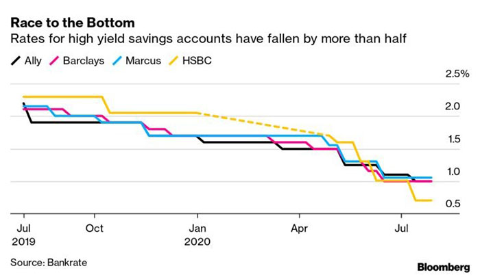 % cho các tài khoản tiết kiệm lợi tức cao đã giảm hơn một nửa. Nguồn: Bloomberg