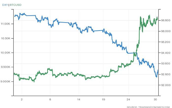 Bitcoin và chỉ số đồng đô la (DXY) tháng 7 năm 2020. Nguồn: Trading Economics.