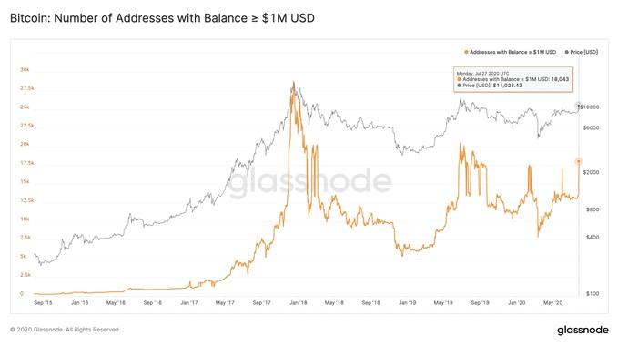 Địa chỉ Bitcoin đang nắm giữ 1 triệu USD BTC đã tăng 38%. Nguồn: Glassnode