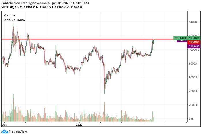 Biểu đồ ngày của Bitcoin với một mức kháng cự lớn. Nguồn: TradingView