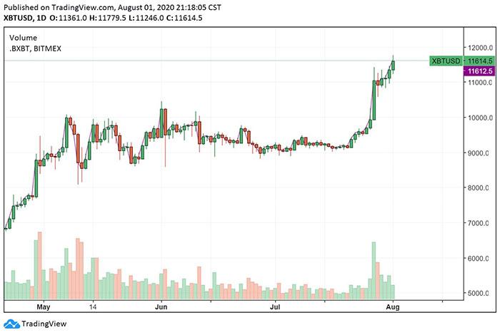 Giá Bitcoin vượt qua mức 11.700 USD trong một cuộc biểu tình nhanh chóng trong ngày. Nguồn: TradingView.com