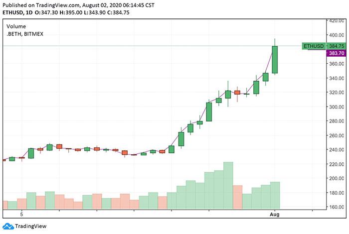 Biểu đồ giá ngày của ETH. Nguồn: TradingView
