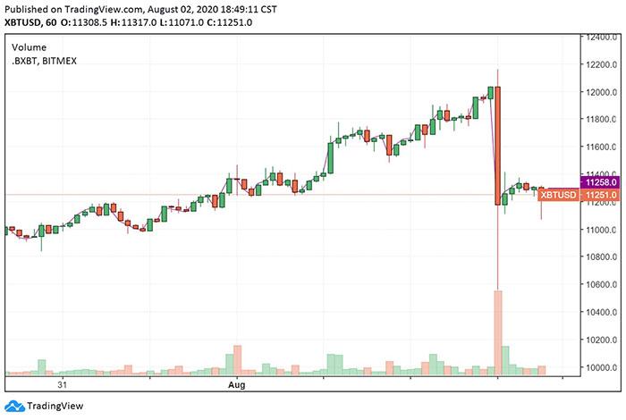 Giá Bitcoin giảm mạnh trong một thời gian ngắn. Nguồn: TradingView.com