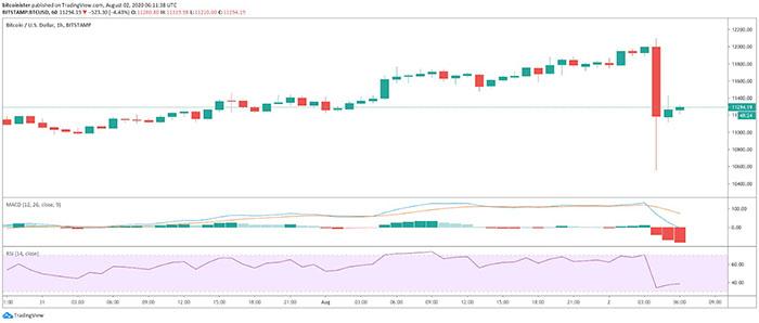 Biểu đồ 1 giờ của Bitcoin. Nguồn: TradingView