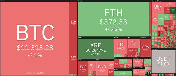 Tổng quan thị trường tiền điện tử vào ngày 2/8. Nguồn: Coin360
