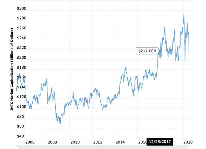 Biểu đồ vốn hóa thị trường toàn thời gian của Inteal. Nguồn: Macro Trends