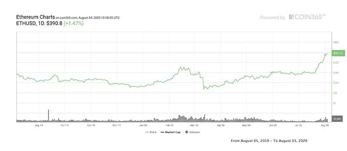 Biểu đồ giá 1 năm của ETH. Nguồn: Coin360
