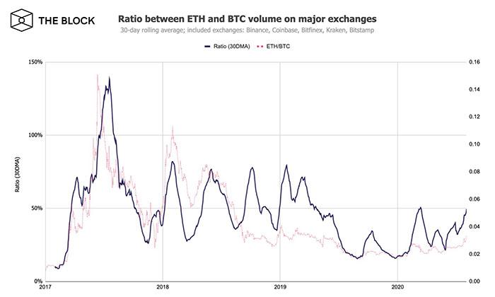 Tỷ lệ khối lượng giao dịch giữa Bitcoin và ETH trên các sàn giao dịch lớn. Nguồn: The Block
