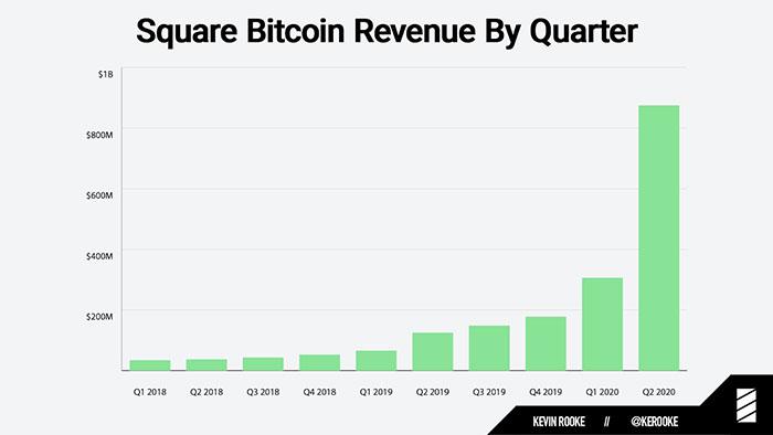 Doanh thu Bitcoin hàng quý của Square. Nguồn: Kevin Rooke / Twitter