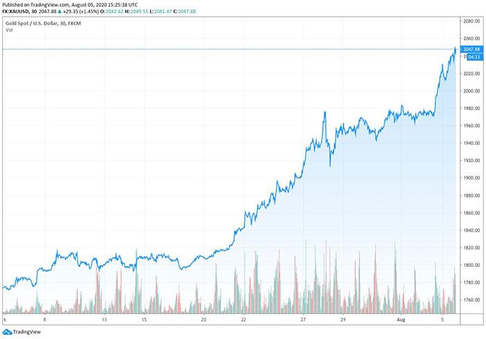 Biểu đồ giá vàng. Nguồn: TradingView