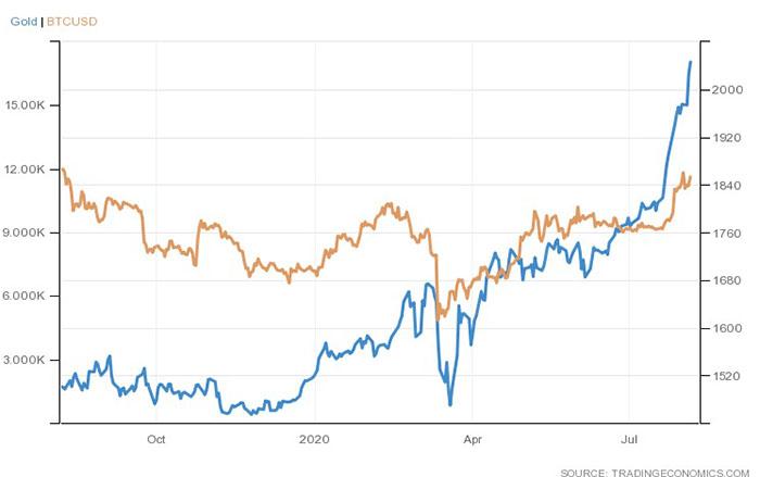 Biểu đồ giá Bitcoin và vàng. Nguồn: Trading Economics