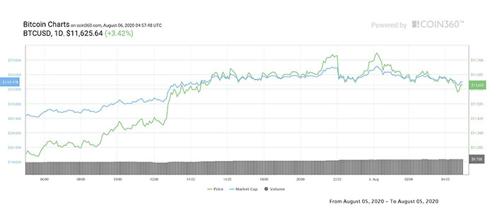 Biểu đồ giá ngày của Bitcoin. Nguồn: Coin360
