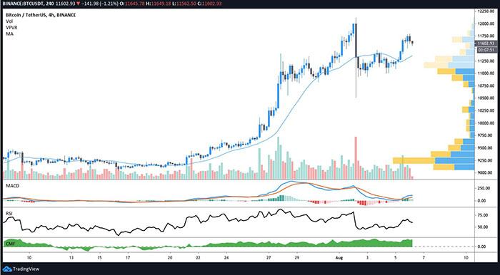 Biểu đồ giá 4 giờ của BTC/USD. Nguồn: TradingView